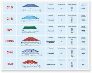 Маркировка профнастила для крыши
