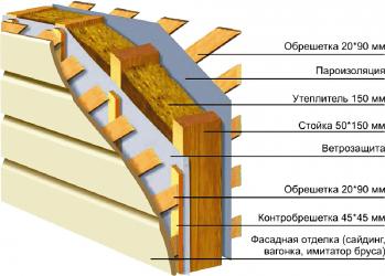 Состав базальтового утеплителя