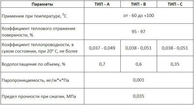 Вспененный фольгированный полиэтилен характеристики