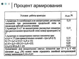 Процент армирования бетона заводы бетона в россии