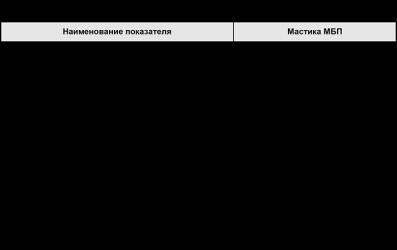 Мастика битумная гидроизоляционная технические характеристики