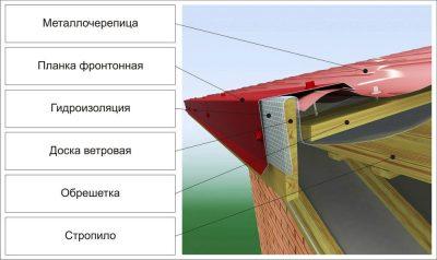 Крепление ветровой планки металлочерепицы