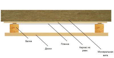 Какая пароизоляция лучше для потолка деревянного дома?