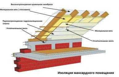 Пароизоляция для крыши какую выбрать?