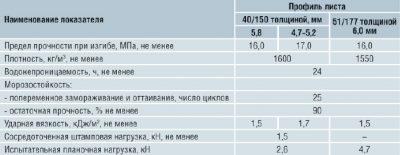 Асбоцементный лист технические характеристики